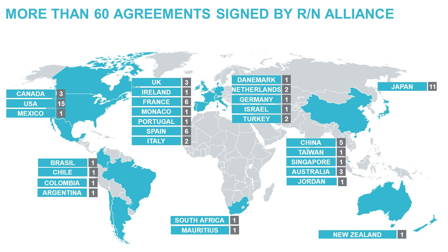 UK IRELAND FRANCE MONACO PORTUGAL SPAIN CANADA USA MEXICO NEW ZEALAND JAPAN DANEMARK NETHERLANDS GERMANY ISRAEL BRASIL 1 ITALY 2 MORE THAN 60 AGREEMENTS SIGNED BY R/N ALLIANCE CHINA SINGAPORE AUSTRALIA TAÏWAN 1 TURKEY 2 SOUTH AFRICA 1 MAURITIUS 1 JORDAN 1 ARGENTINA COLOMBIA CHILE 1 1 1