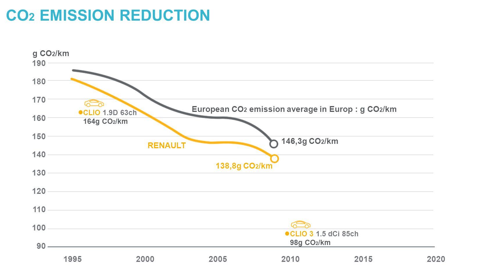 CO 2 EMISSION REDUCTION g CO 2 /km 190 180 170 160 150 140 130 120 110 100 90 199520002005201020152020 European CO 2 emission average in Europ : g CO 2 /km 146,3g CO 2 /km 138,8g CO 2 /km RENAULT CLIO 1.9D 63ch 164g CO 2 /km CLIO 3 1.5 dCi 85ch 98g CO 2 /km