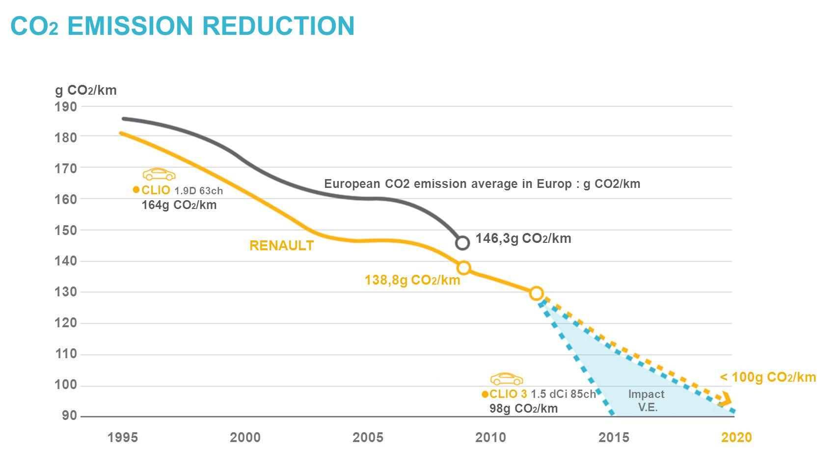 g CO 2 /km 190 180 170 160 150 140 130 120 110 100 90 199520002005201020152020 146,3g CO 2 /km 138,8g CO 2 /km RENAULT CLIO 1.9D 63ch 164g CO 2 /km < 100g CO 2 /km Impact V.E.
