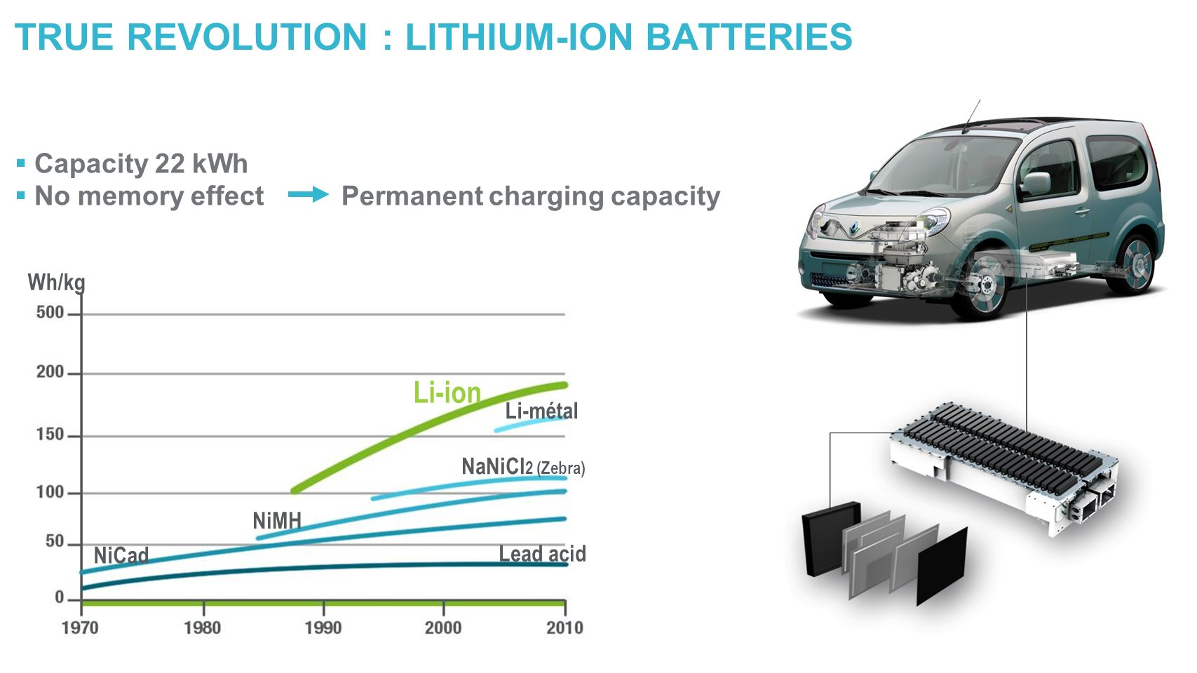 Wh/kg Li-ion Li-métal NaNiCI 2 (Zebra) Lead acid NiMH NiCad TRUE REVOLUTION : LITHIUM-ION BATTERIES Capacity 22 kWh No memory effect Permanent chargin