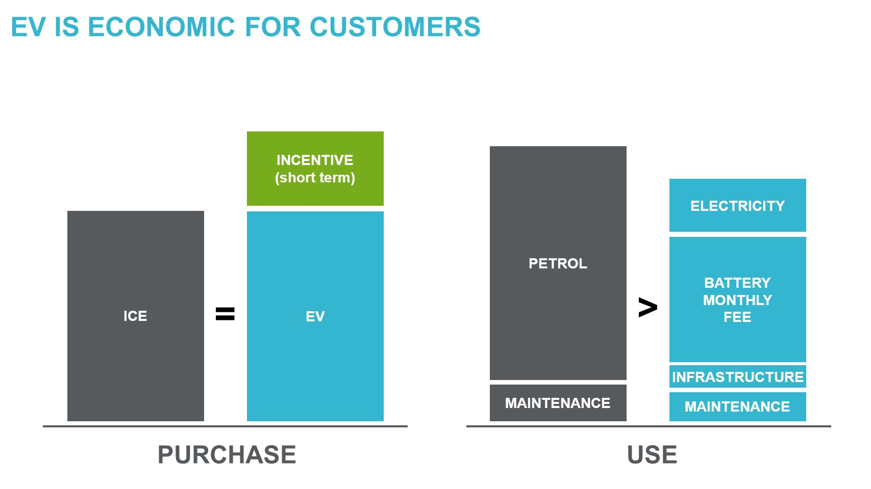 ICE EV INCENTIVE (short term) MAINTENANCE PETROL INFRASTRUCTURE BATTERY MONTHLY FEE ELECTRICITY PURCHASEUSE = > EV IS ECONOMIC FOR CUSTOMERS