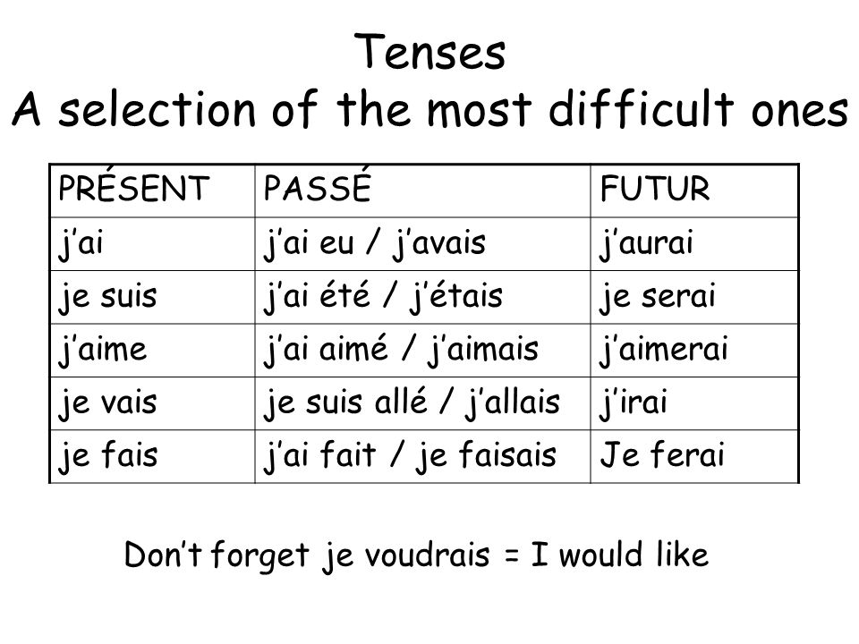 Tenses A selection of the most difficult ones PRÉSENTPASSÉFUTUR jaijai eu / javaisjaurai je suisjai été / jétaisje serai jaimejai aimé / jaimaisjaimerai je vaisje suis allé / jallaisjirai je faisjai fait / je faisaisJe ferai Dont forget je voudrais = I would like