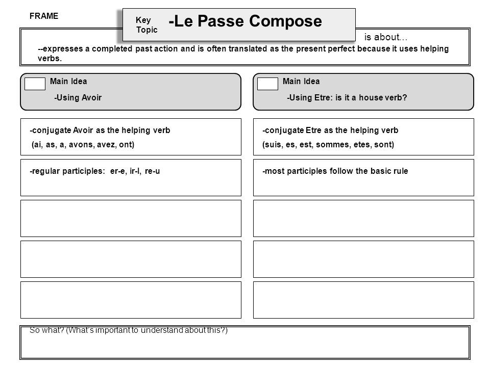 Key Topic is about… Main Idea So what? (Whats important to understand about this?) Main Idea -Le Passe Compose -Using Avoir-Using Etre: is it a house