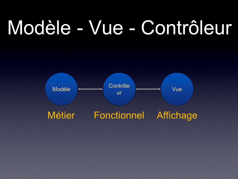 Modèle - Vue - Contrôleur Contrôle ur ModèleModèleVueVue MétierFonctionnelAffichage
