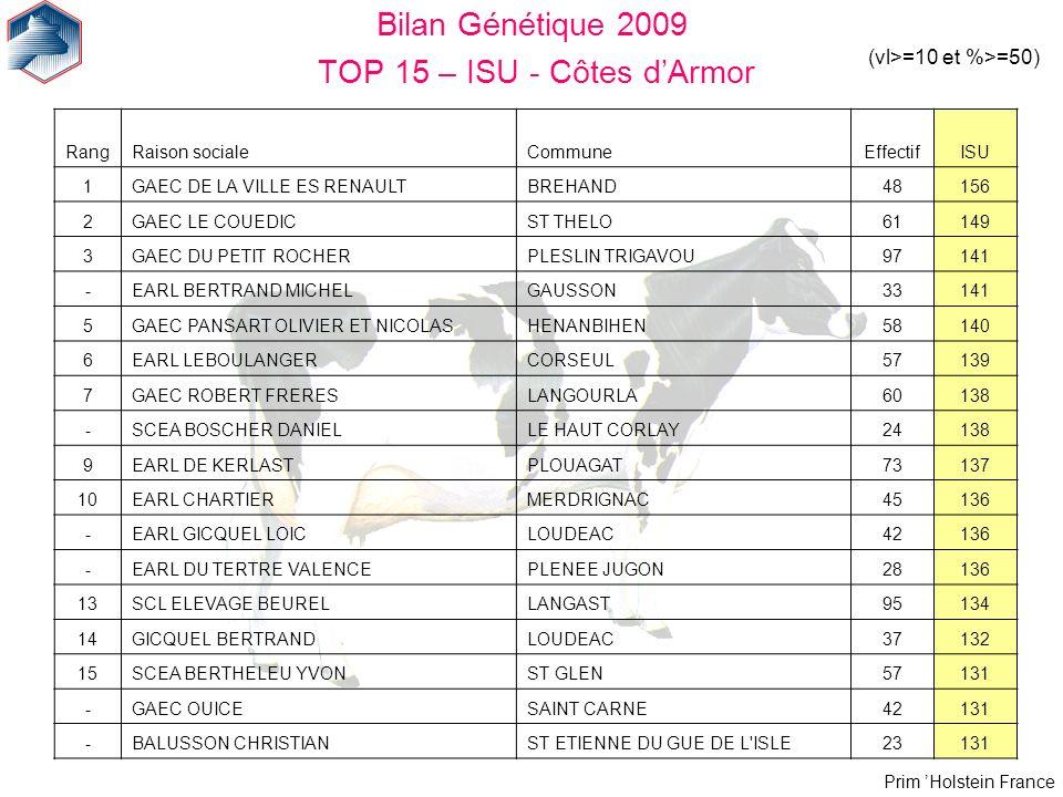 Prim Holstein France Bilan Génétique 2009 TOP 15 – ISU - Côtes dArmor (vl>=10 et %>=50) RangRaison socialeCommuneEffectifISU 1GAEC DE LA VILLE ES RENA