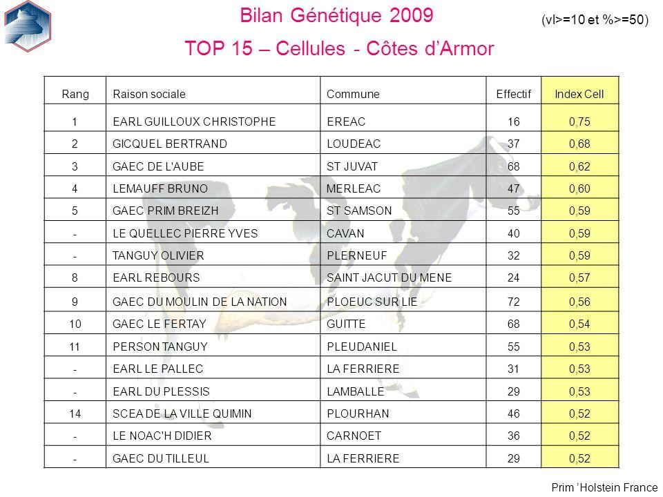 Prim Holstein France (vl>=10 et %>=50) Bilan Génétique 2009 TOP 15 – Cellules - Côtes dArmor RangRaison socialeCommuneEffectifIndex Cell 1EARL GUILLOU