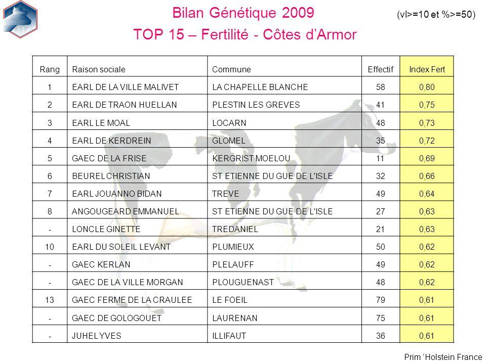 Prim Holstein France Bilan Génétique 2009 TOP 15 – Fertilité - Côtes dArmor (vl>=10 et %>=50) RangRaison socialeCommuneEffectifIndex Fert 1EARL DE LA