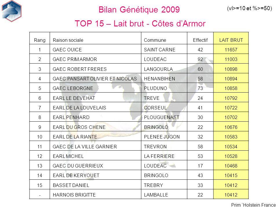 Prim Holstein France Bilan Génétique 2009 TOP 15 – Lait brut - Côtes dArmor (vl>=10 et %>=50) RangRaison socialeCommuneEffectifLAIT BRUT 1GAEC OUICESA
