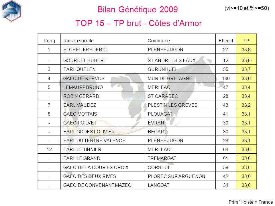 Prim Holstein France Bilan Génétique 2009 TOP 15 – TP brut - Côtes dArmor (vl>=10 et %>=50) RangRaison socialeCommuneEffectifTP 1BOTREL FREDERICPLENEE