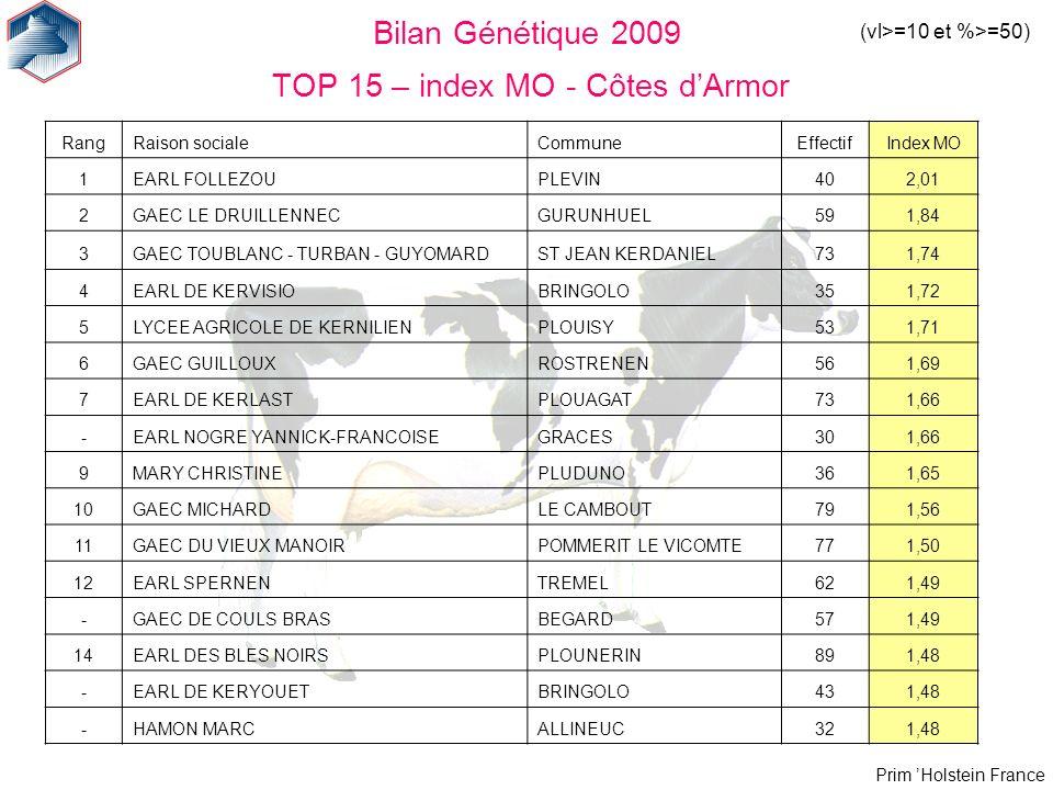 Prim Holstein France Bilan Génétique 2009 TOP 15 – index MO - Côtes dArmor (vl>=10 et %>=50) RangRaison socialeCommuneEffectifIndex MO 1EARL FOLLEZOUP