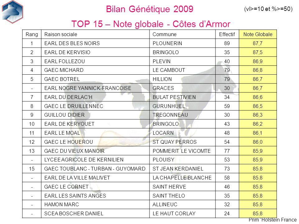 Prim Holstein France Bilan Génétique 2009 TOP 15 – Note globale - Côtes dArmor (vl>=10 et %>=50) RangRaison socialeCommuneEffectifNote Globale 1EARL D