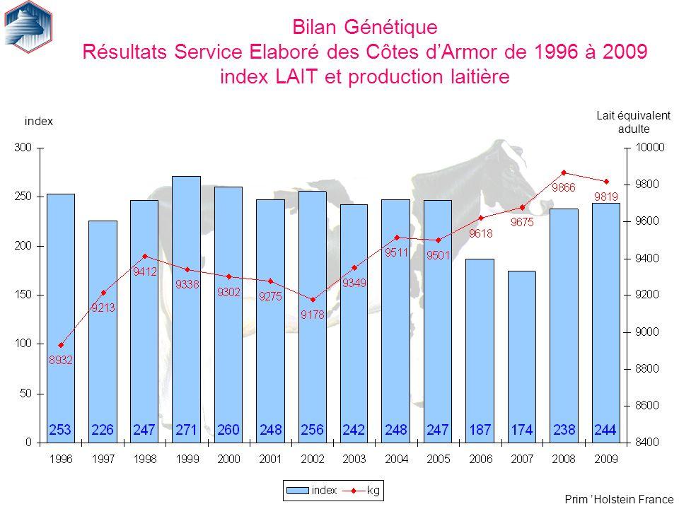 Prim Holstein France Bilan Génétique Résultats Service Elaboré des Côtes dArmor de 1996 à 2009 index LAIT et production laitière index Lait équivalent