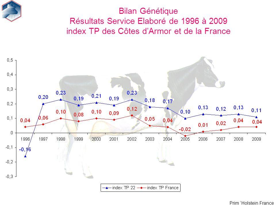 Prim Holstein France Bilan Génétique Résultats Service Elaboré de 1996 à 2009 index TP des Côtes dArmor et de la France