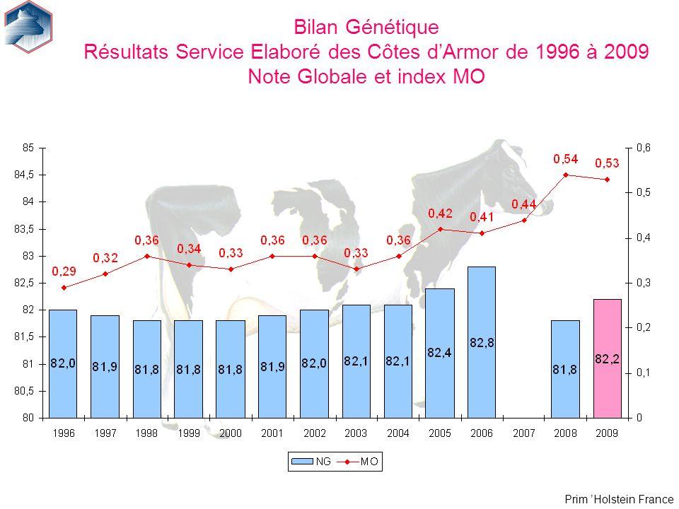 Prim Holstein France Bilan Génétique Résultats Service Elaboré des Côtes dArmor de 1996 à 2009 Note Globale et index MO