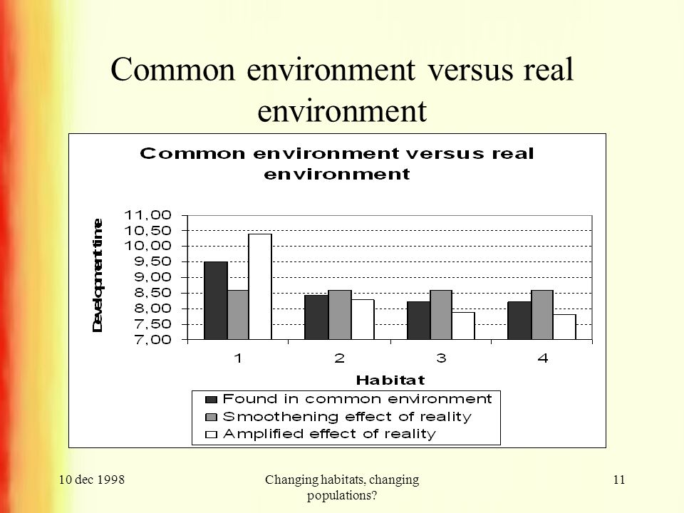 10 dec 1998Changing habitats, changing populations? 11 Common environment versus real environment