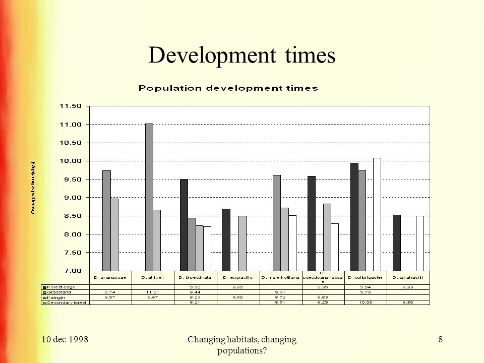 10 dec 1998Changing habitats, changing populations 8 Development times