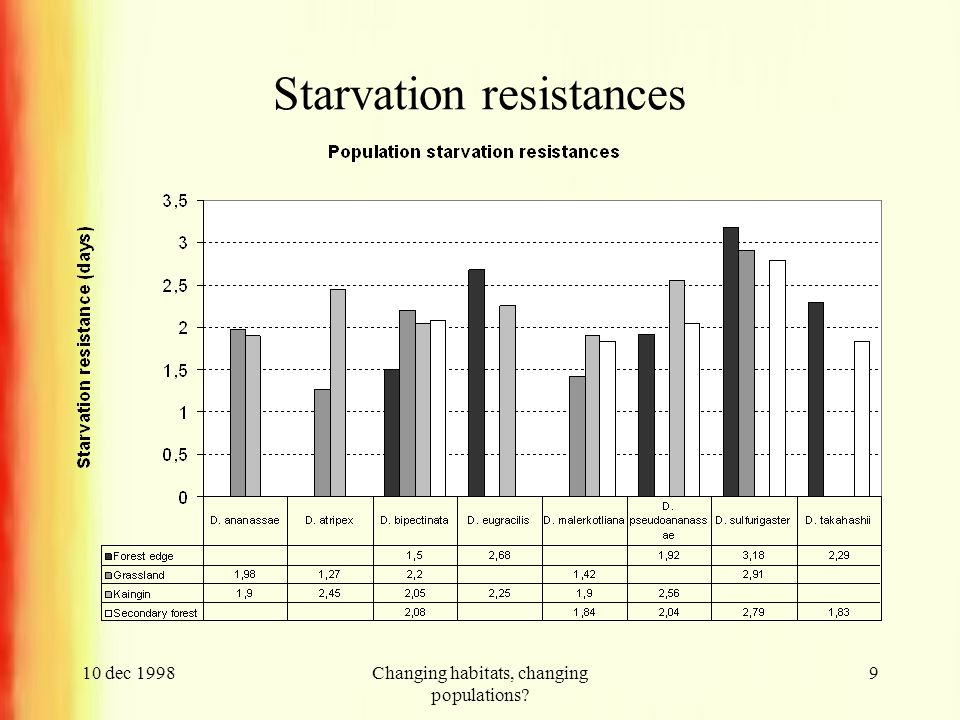 10 dec 1998Changing habitats, changing populations 9 Starvation resistances