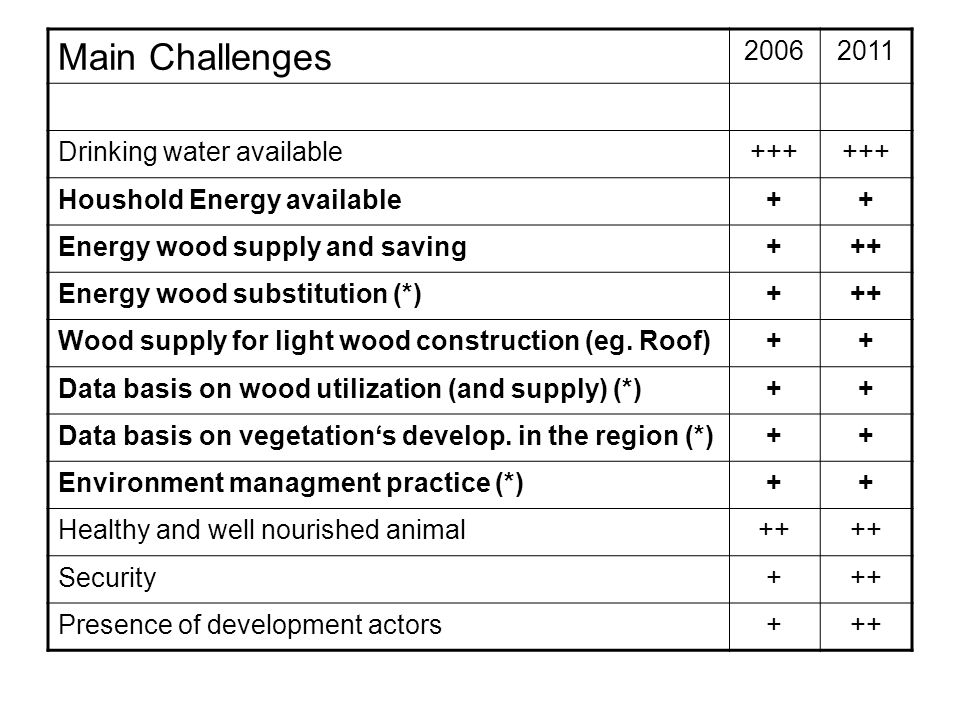 Main Challenges 20062011 Drinking water available+++ Houshold Energy available++ Energy wood supply and saving+++ Energy wood substitution (*)+++ Wood