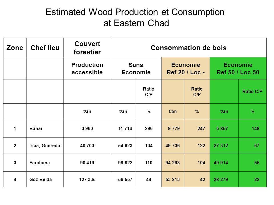 Estimated Wood Production et Consumption at Eastern Chad ZoneChef lieu Couvert forestier Consommation de bois Production accessible Sans Economie Econ