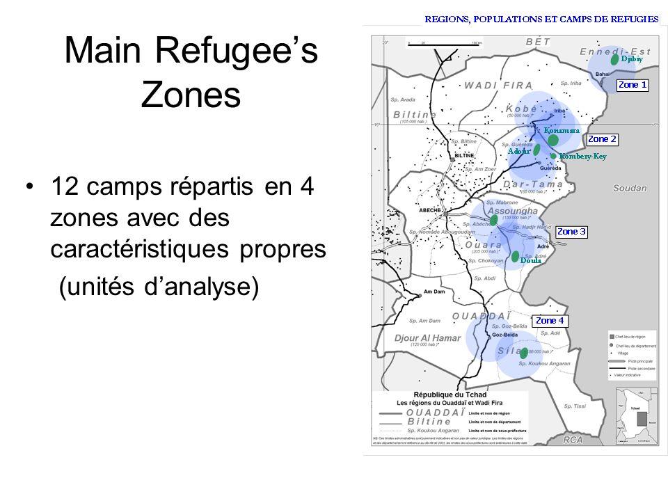 Main Refugees Zones 12 camps répartis en 4 zones avec des caractéristiques propres (unités danalyse)