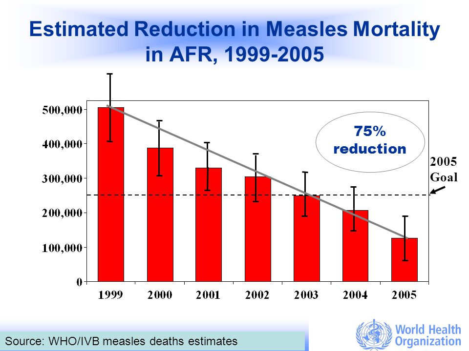 Bureau Régional de lOMS pour lAfrique / WHO Regional Office for Africa 3 Estimated Reduction in Measles Mortality in AFR, 1999-2005 75% reduction 2005 Goal Source: WHO/IVB measles deaths estimates