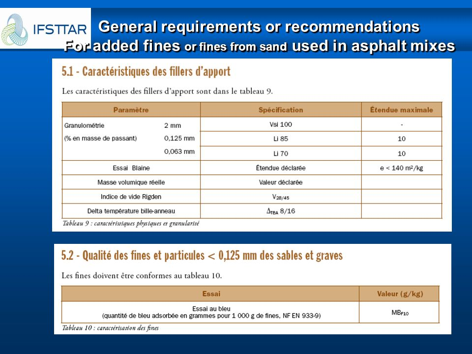 General requirements or recommendations For added fines or fines from sand used in asphalt mixes General requirements or recommendations For added fin