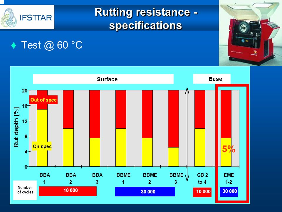 Rutting resistance - specifications Test @ 60 °C 0 4 8 12 16 20 BBA 1 2 3 BBME 1 2 3 GB 2 to 4 EME 1-2 Rut depth [%] Surface Base Number of cycles 10