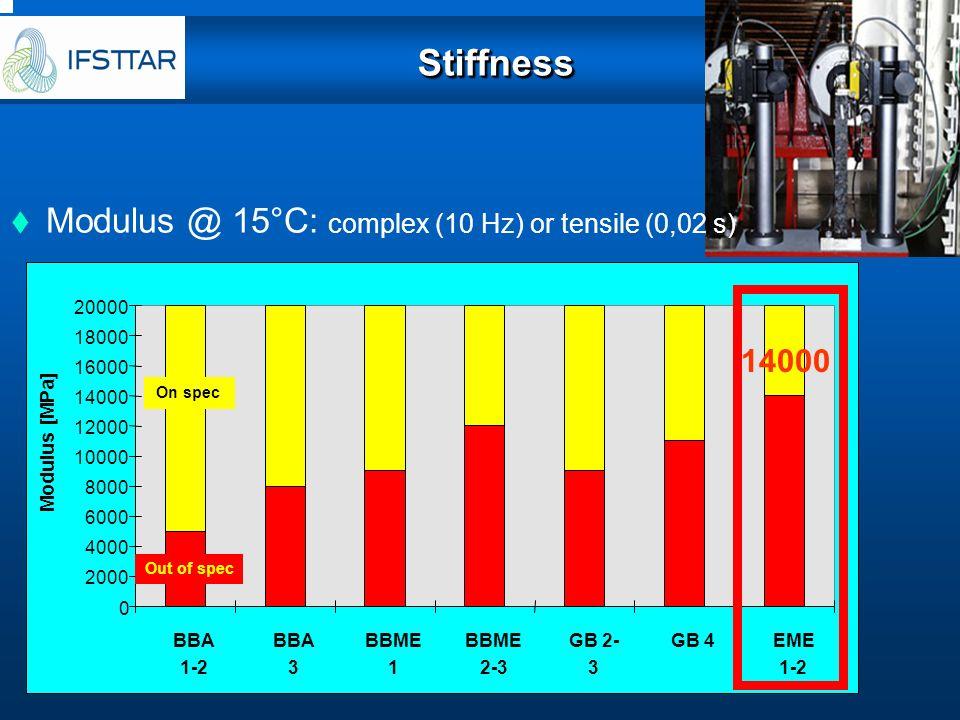 StiffnessStiffness Modulus @ 15°C: complex (10 Hz) or tensile (0,02 s) 0 2000 4000 6000 8000 10000 12000 14000 16000 18000 20000 BBA 1-2 BBA 3 BBME 1