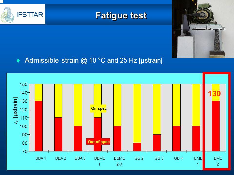 Fatigue test Admissible strain @ 10 °C and 25 Hz [µstrain] 70 80 90 100 110 120 130 140 150 BBA 1BBA 2BBA 3BBME 1 2-3 GB 2GB 3GB 4EME 1 2 [µstrain] Ou