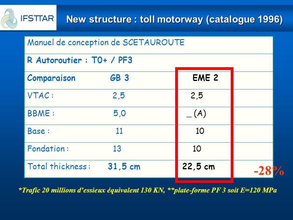 New structure : toll motorway (catalogue 1996) Manuel de conception de SCETAUROUTE R Autoroutier : T0+ / PF3 Comparaison GB 3 EME 2 VTAC : 2,5 2,5 BBM