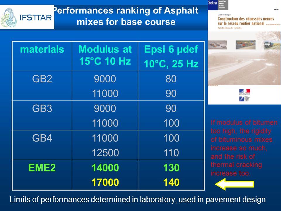 materialsModulus at 15°C 10 Hz Epsi 6 µdef 10°C, 25 Hz GB29000 11000 80 90 GB39000 11000 90 100 GB411000 12500 100 110 EME214000 17000 130 140 Perform