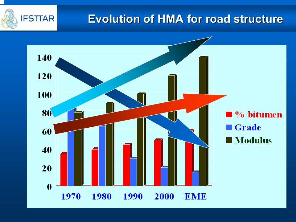 conclusionconclusion Performing structural material adapted to heavy traffic Very important to : respect the performances in lab, control quality constituents (hard bitumen), composition, voids, thickness homogeneity The HMA 2 have been used for 25 years without significant : Signs of thermal cracking Stripping of binder Modulus evolution by hardening