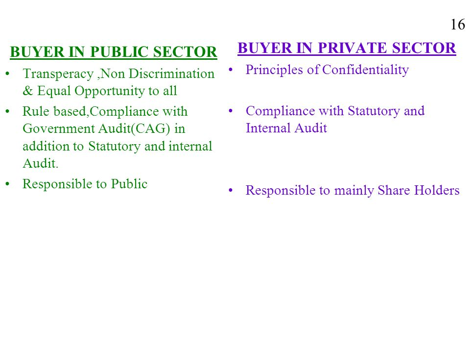BUYER IN PUBLIC SECTOR Transperacy,Non Discrimination & Equal Opportunity to all Rule based,Compliance with Government Audit(CAG) in addition to Statu