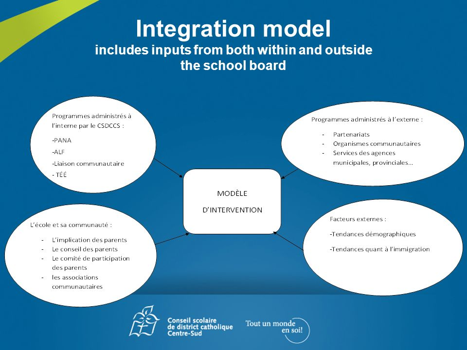 Integration model includes inputs from both within and outside the school board