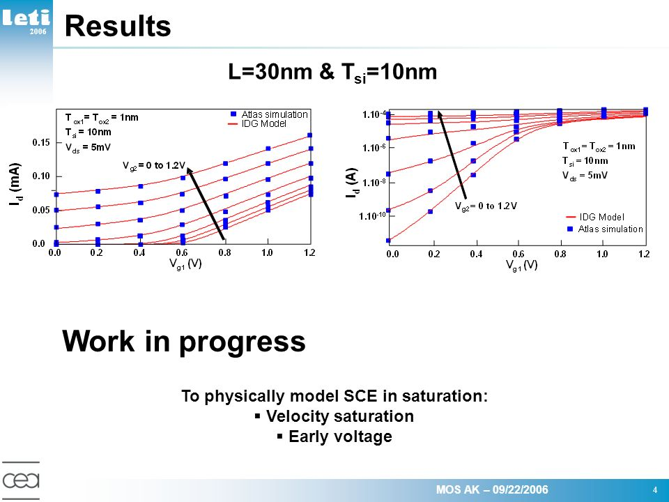 MOS AK – 09/22/2006 4 2006 Results L=30nm & T si =10nm Work in progress To physically model SCE in saturation: Velocity saturation Early voltage