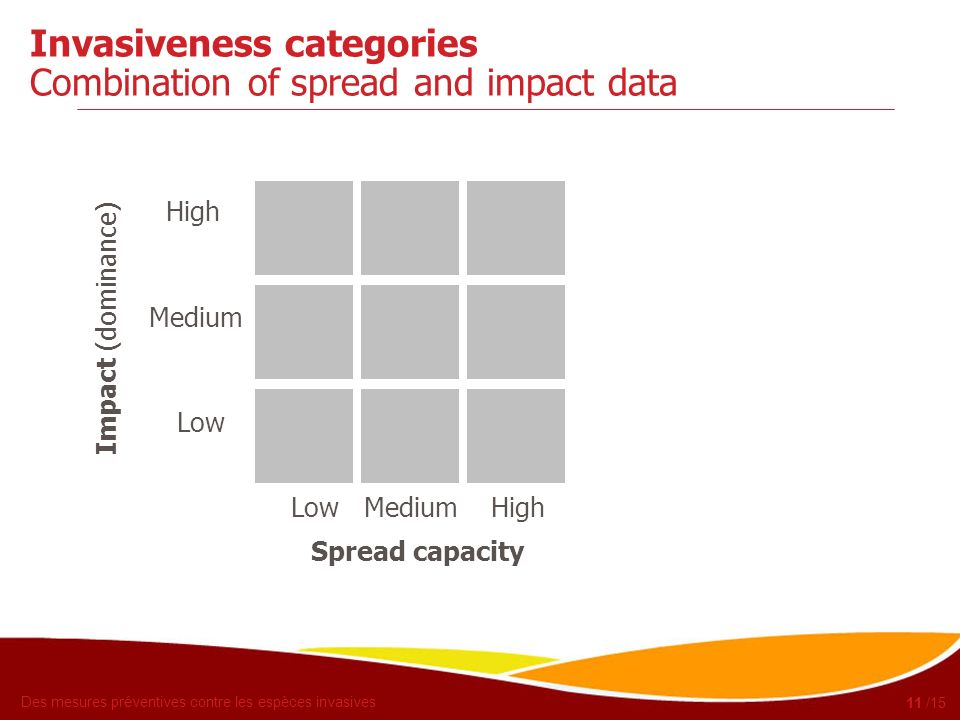 Des mesures préventives contre les espèces invasives 12 /15 Invasiveness categories Combination of spread and impact data Invasiveness High (V) Medium Low Low Medium High Spread capacity High Medium Low Impact (dominance)