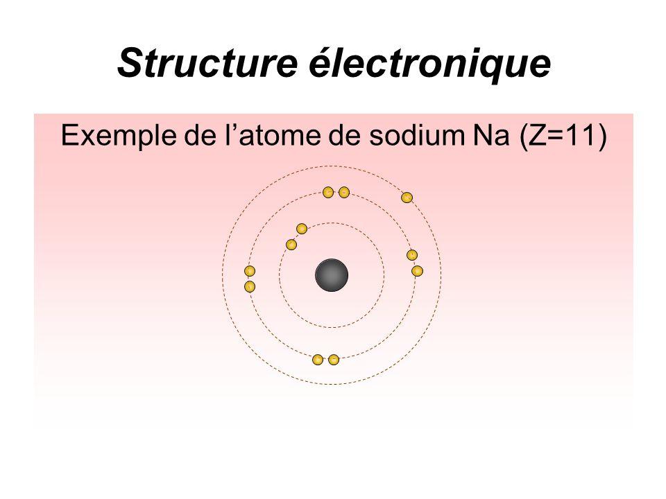 Remplissage des couches Exemple de latome de sodium Na (Z=11)