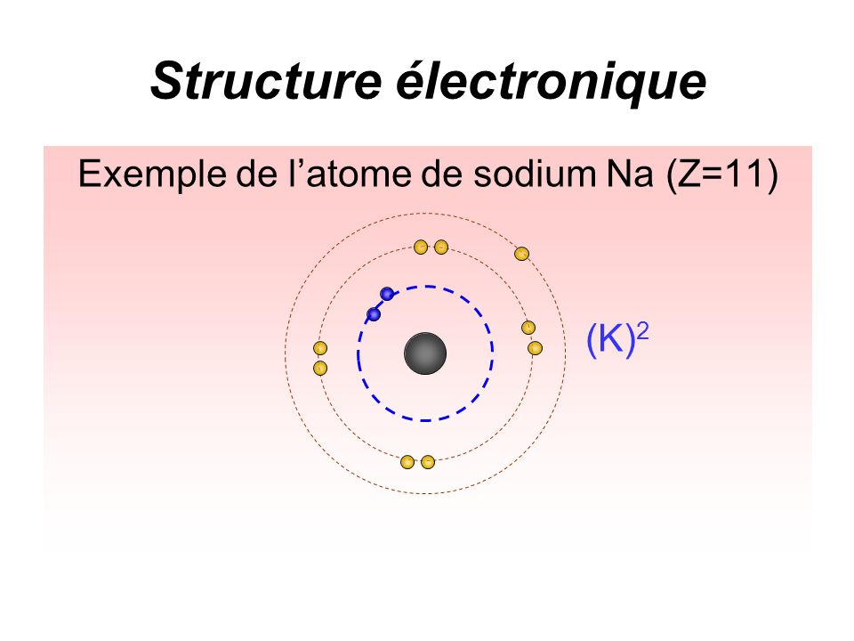 Structure électronique Exemple de latome de sodium Na (Z=11)