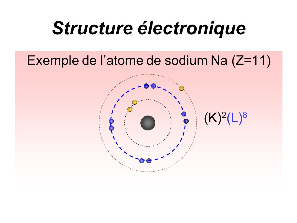 Structure électronique Exemple de latome de sodium Na (Z=11) (K) 2