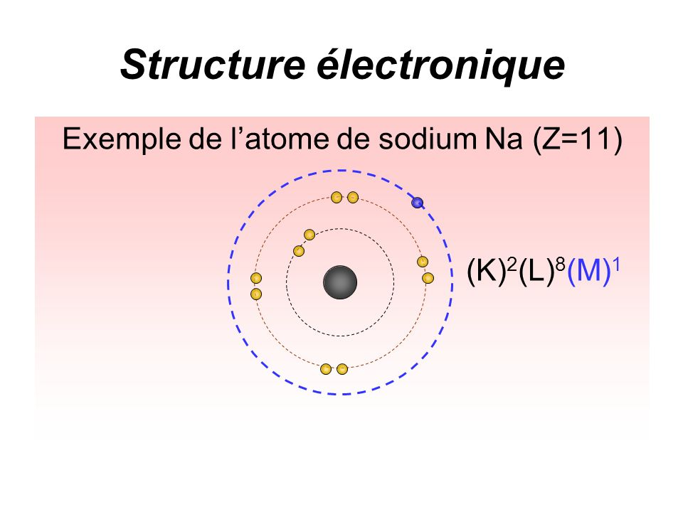 Structure électronique Exemple de latome de sodium Na (Z=11) (K) 2 (L) 8