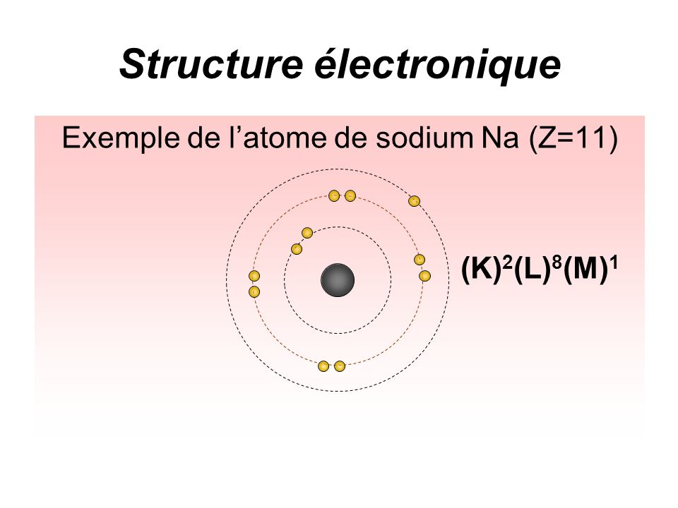 Structure électronique Exemple de latome de sodium Na (Z=11) (K) 2 (L) 8 (M) 1