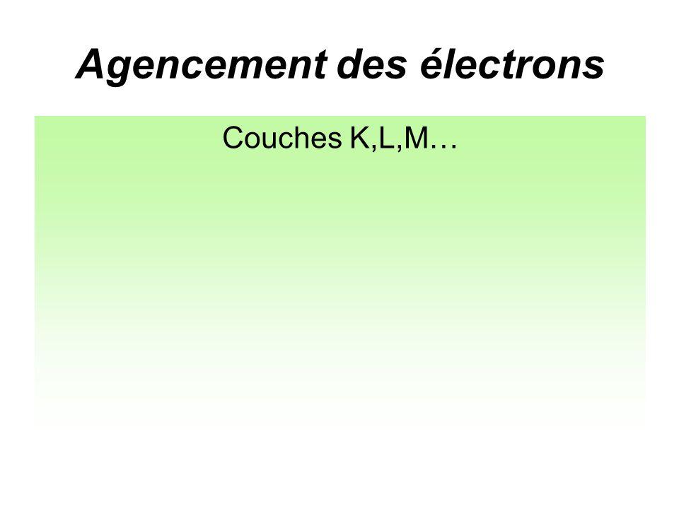 Agencement des électrons Couches électroniques