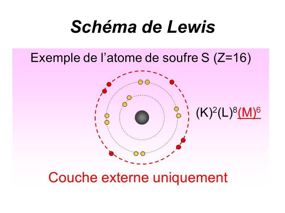 Schéma de Lewis Exemple de latome de soufre S (Z=16) (K) 2 (L) 8 (M) 6