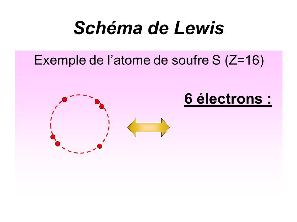 Schéma de Lewis Exemple de latome de soufre S (Z=16)