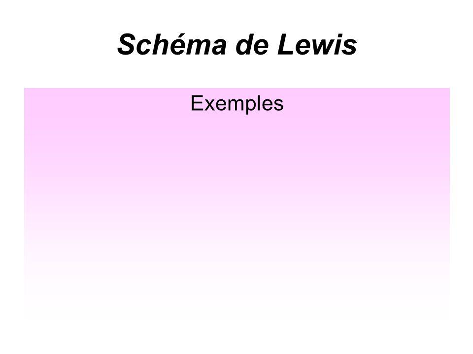 Schéma de Lewis Exemple de latome de soufre S (Z=16) S