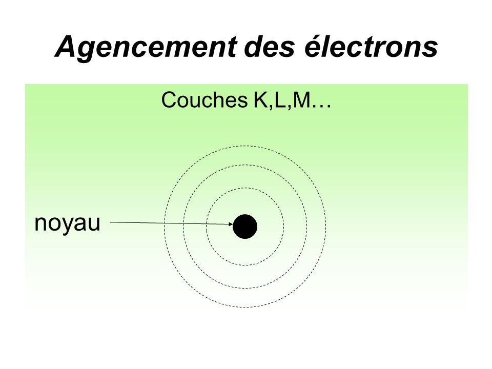 Agencement des électrons Couches K,L,M…