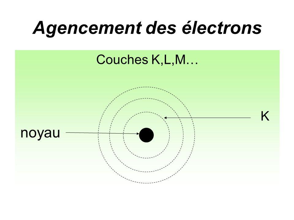Agencement des électrons Couches K,L,M… noyau