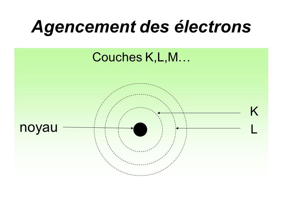 Agencement des électrons Couches K,L,M… K noyau