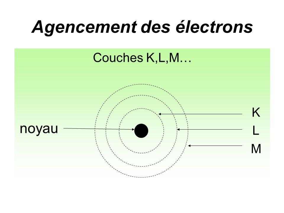 Agencement des électrons Couches K,L,M… K L noyau