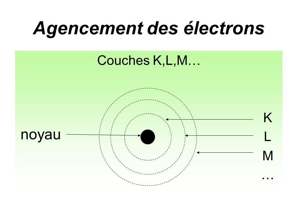 Agencement des électrons Couches K,L,M… K L M noyau